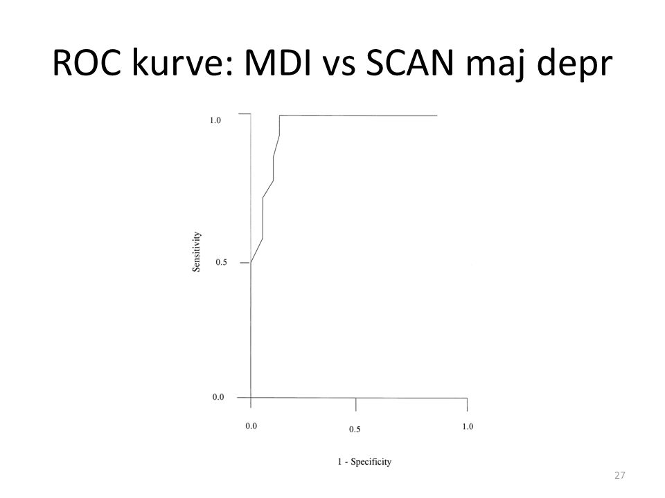 ROC kurve: MDI vs SCAN maj depr