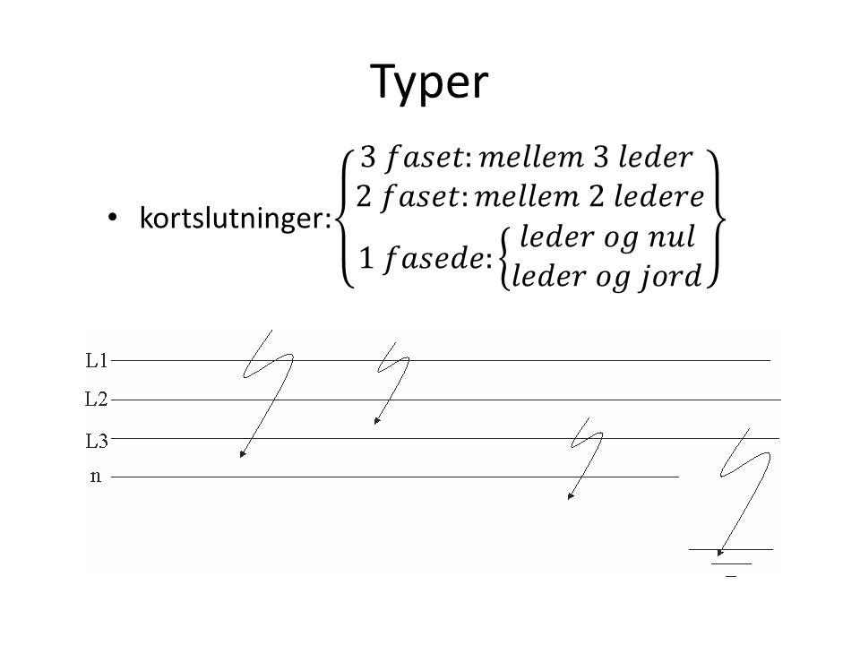 Typer kortslutninger: 3 𝑓𝑎𝑠𝑒𝑡:𝑚𝑒𝑙𝑙𝑒𝑚 3 𝑙𝑒𝑑𝑒𝑟 2 𝑓𝑎𝑠𝑒𝑡:𝑚𝑒𝑙𝑙𝑒𝑚 2 𝑙𝑒𝑑𝑒𝑟𝑒 1 𝑓𝑎𝑠𝑒𝑑𝑒: 𝑙𝑒𝑑𝑒𝑟 𝑜𝑔 𝑛𝑢𝑙 𝑙𝑒𝑑𝑒𝑟 𝑜𝑔 𝑗𝑜𝑟𝑑.
