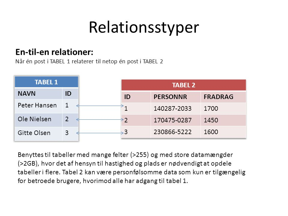 Relationsstyper En-til-en relationer: TABEL 1 NAVN ID Peter Hansen 1