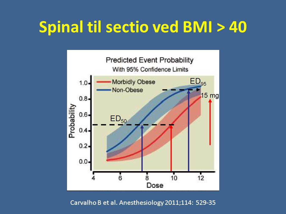 Spinal til sectio ved BMI > 40