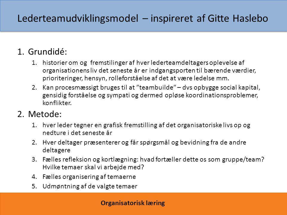 Lederteamudviklingsmodel – inspireret af Gitte Haslebo