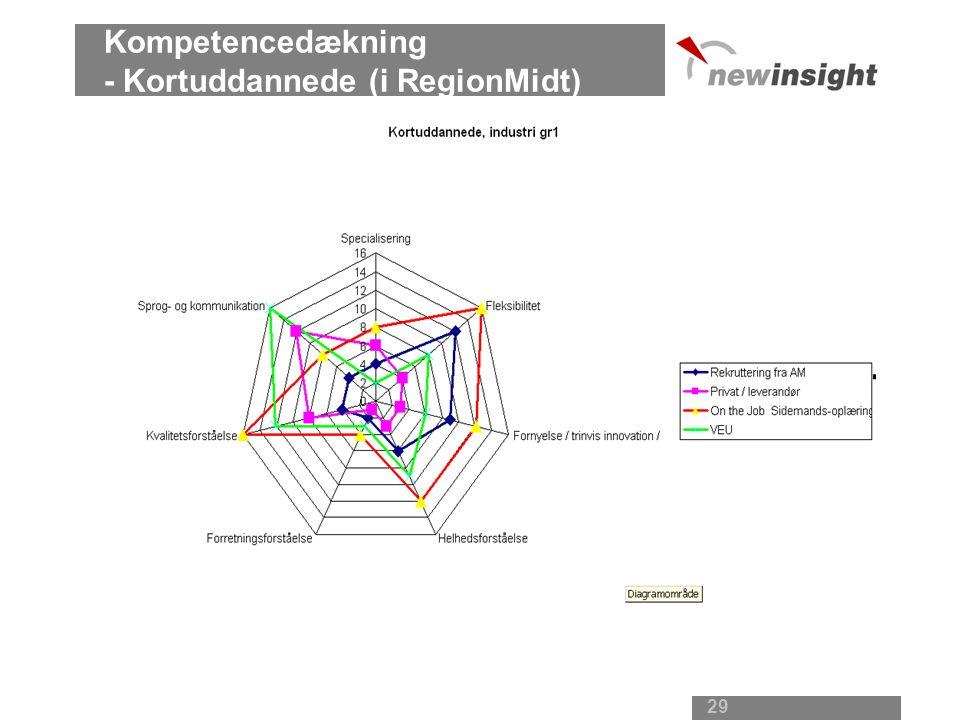 Kompetencedækning - Kortuddannede (i RegionMidt)