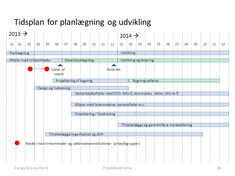 Tidsplan for planlægning og udvikling