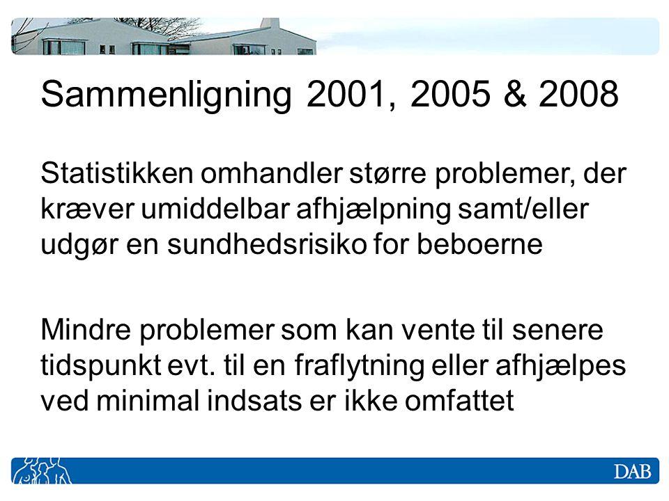 Sammenligning 2001, 2005 & 2008