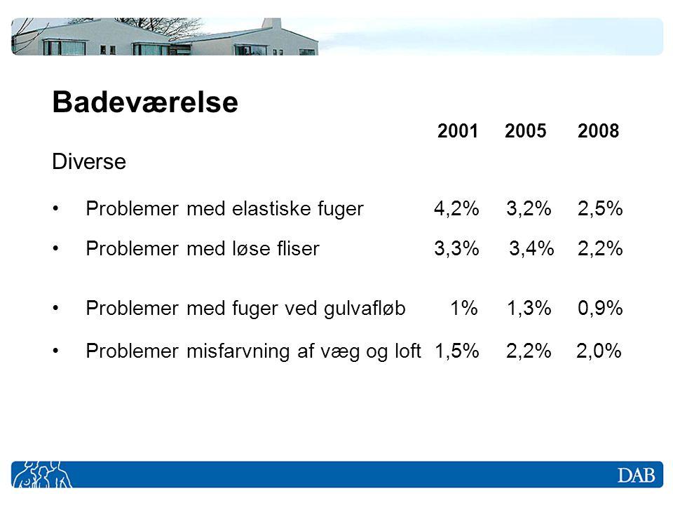 Badeværelse 2001 2005 2008 Diverse. Problemer med elastiske fuger 4,2% 3,2% 2,5%