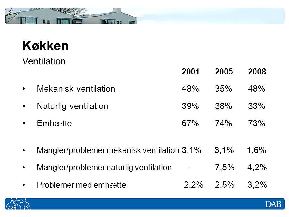 Køkken Ventilation 2001 2005 2008 Mekanisk ventilation 48% 35% 48%