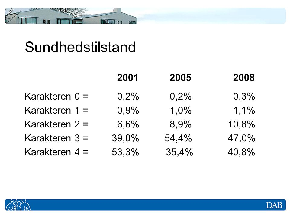 Sundhedstilstand 2001 2005 2008 Karakteren 0 = 0,2% 0,2% 0,3%