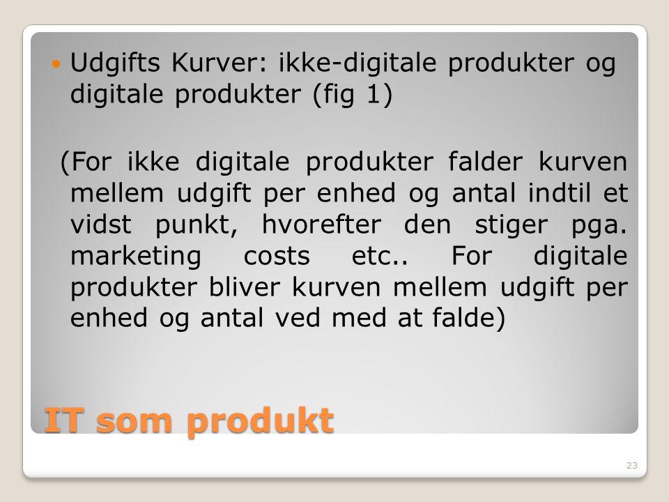 Udgifts Kurver: ikke-digitale produkter og digitale produkter (fig 1)