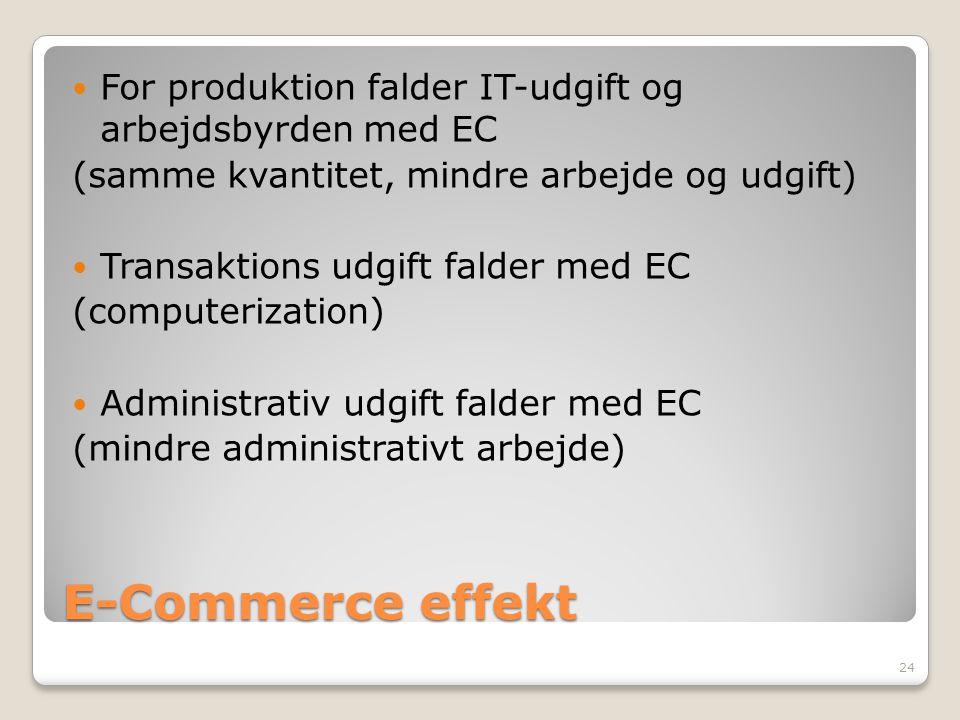 For produktion falder IT-udgift og arbejdsbyrden med EC