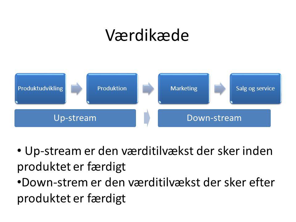 Værdikæde Produktudvikling. Produktion. Marketing. Salg og service. Up-stream. Down-stream.
