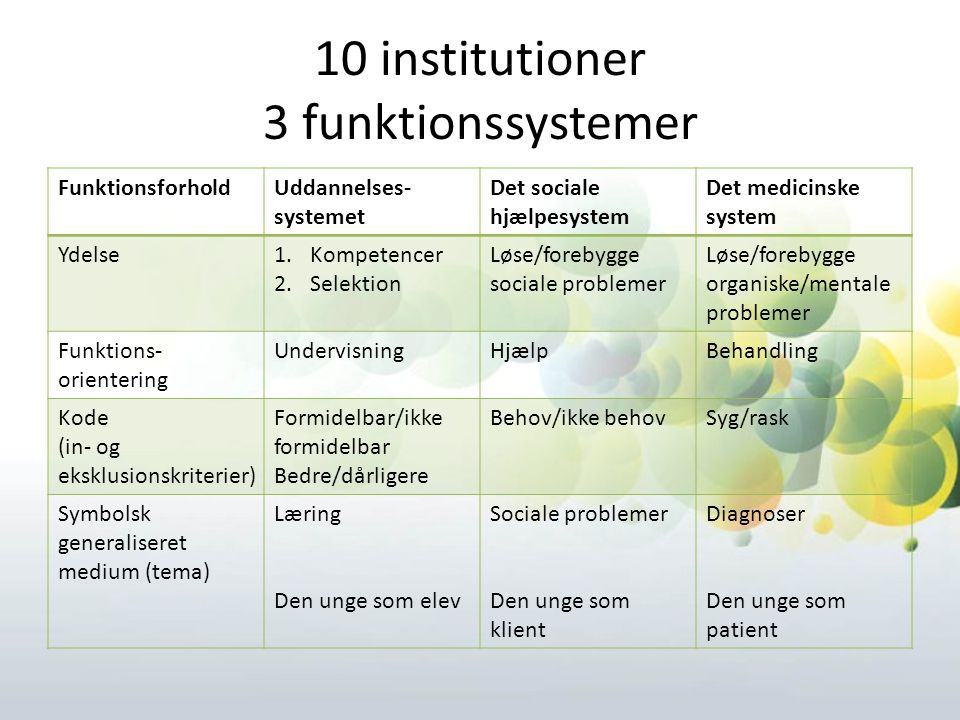 10 institutioner 3 funktionssystemer
