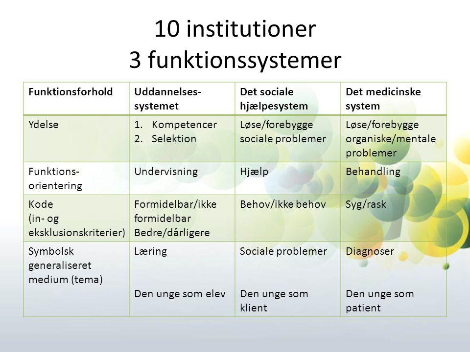 10 institutioner 3 funktionssystemer