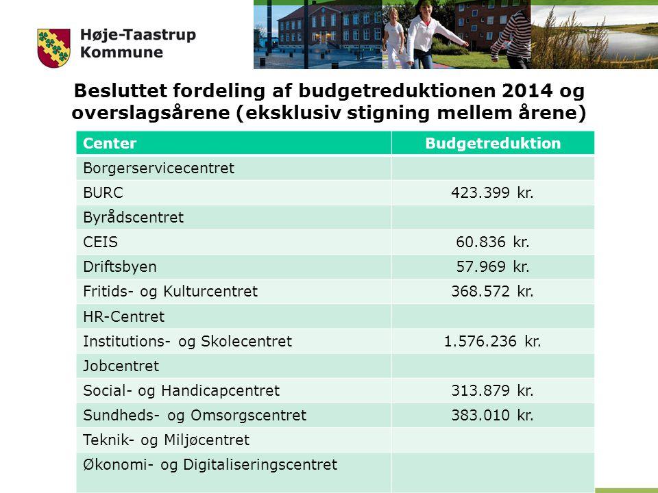 Besluttet fordeling af budgetreduktionen 2014 og overslagsårene (eksklusiv stigning mellem årene)