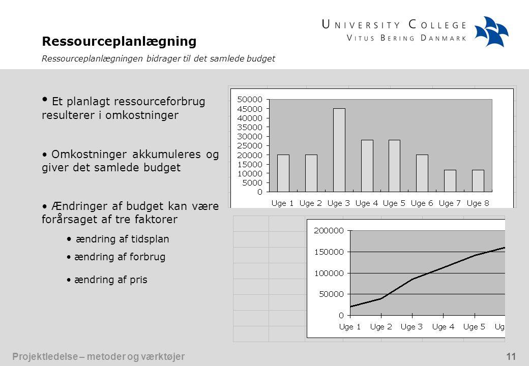 Et planlagt ressourceforbrug resulterer i omkostninger