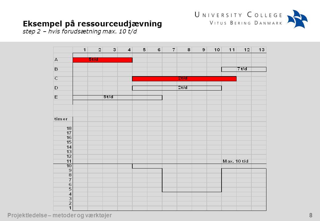 Eksempel på ressourceudjævning step 2 – hvis forudsætning max. 10 t/d