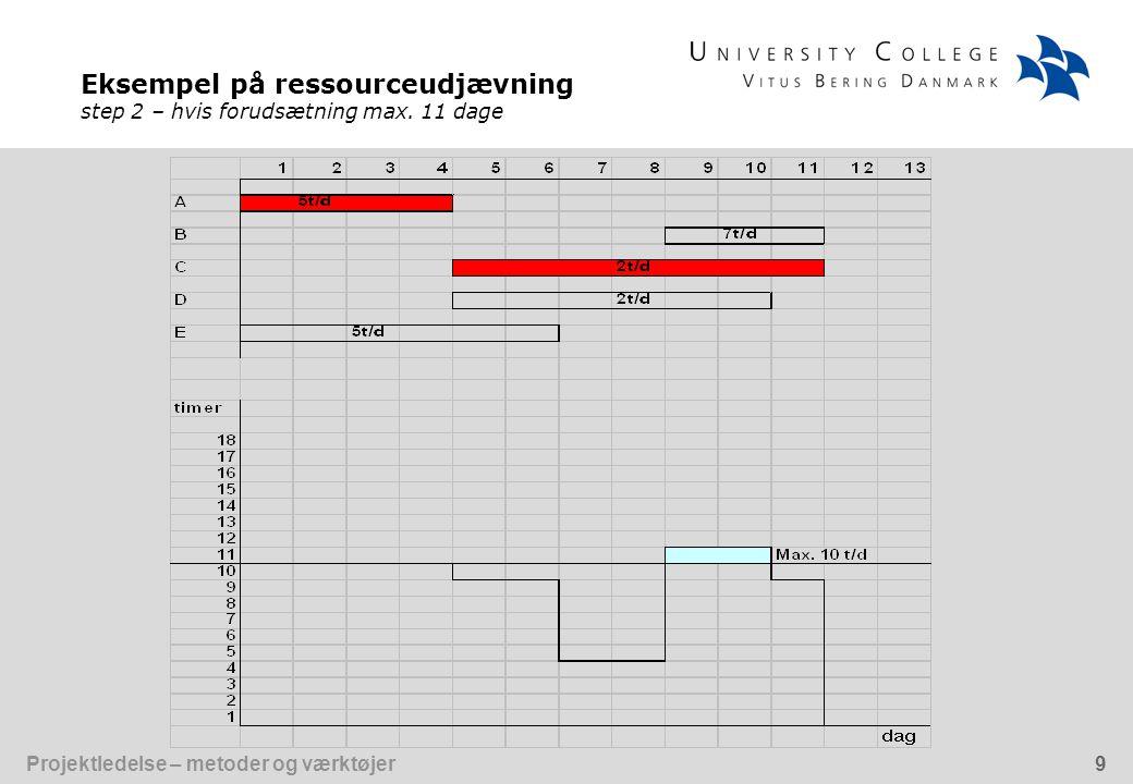 Eksempel på ressourceudjævning step 2 – hvis forudsætning max. 11 dage