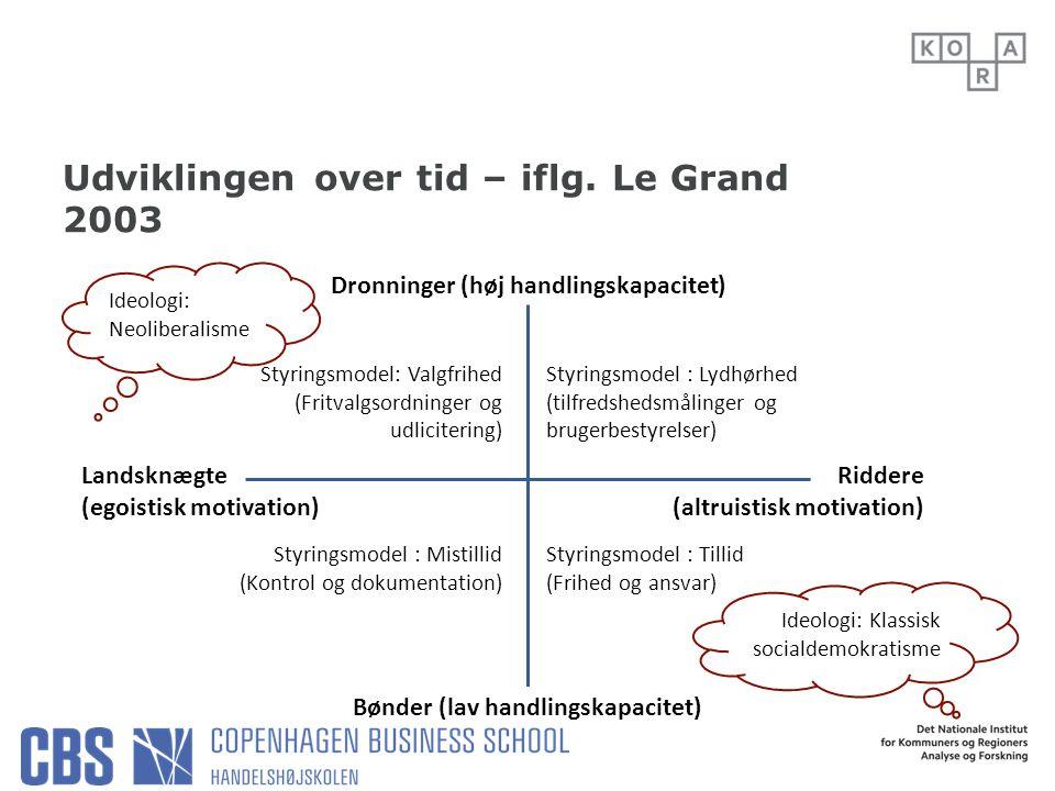Udviklingen over tid – iflg. Le Grand 2003
