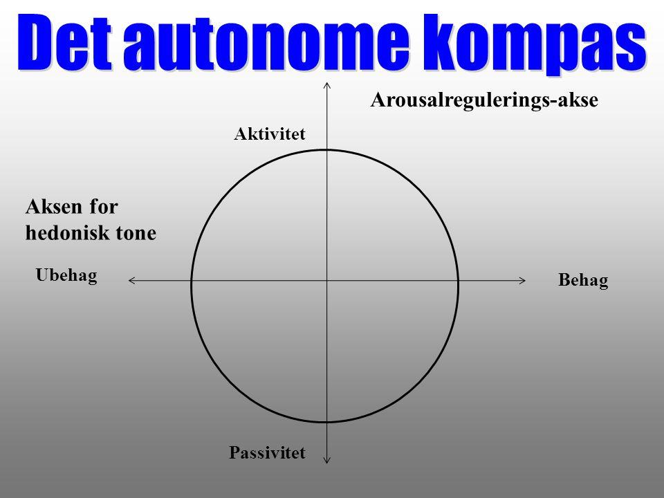 Det autonome kompas Arousalregulerings-akse Aksen for hedonisk tone