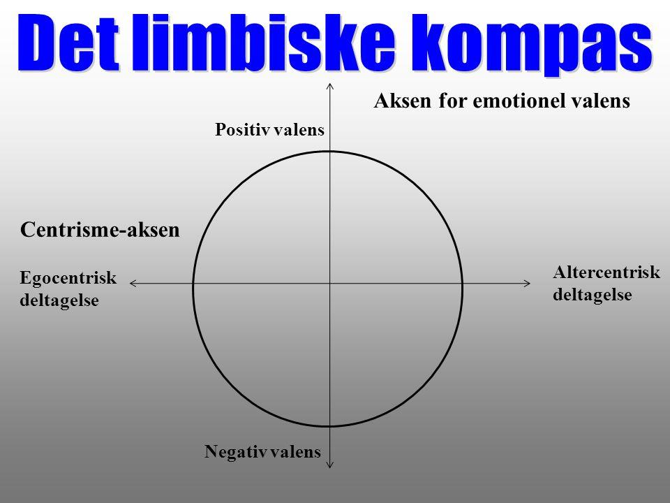 Det limbiske kompas Aksen for emotionel valens Centrisme-aksen