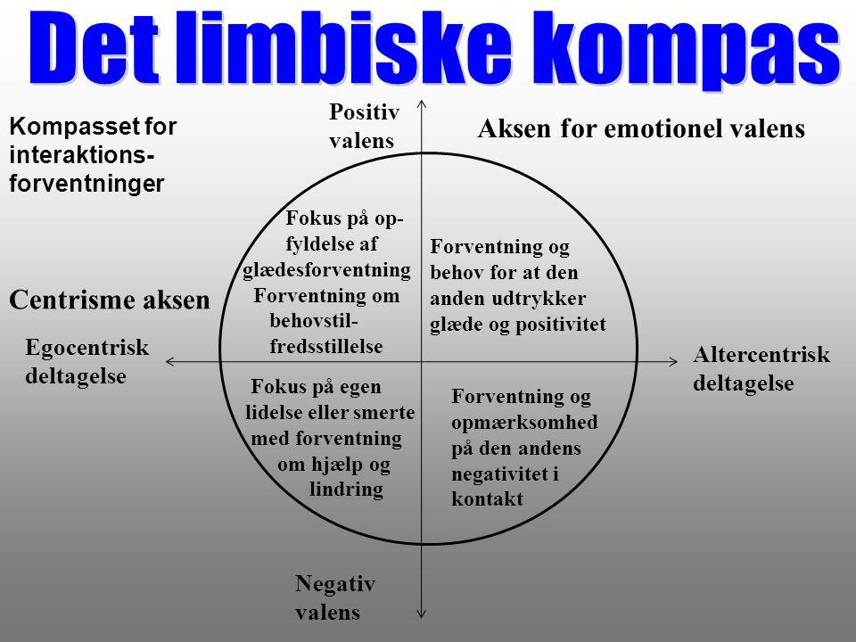 Det limbiske kompas Aksen for emotionel valens Centrisme aksen Positiv