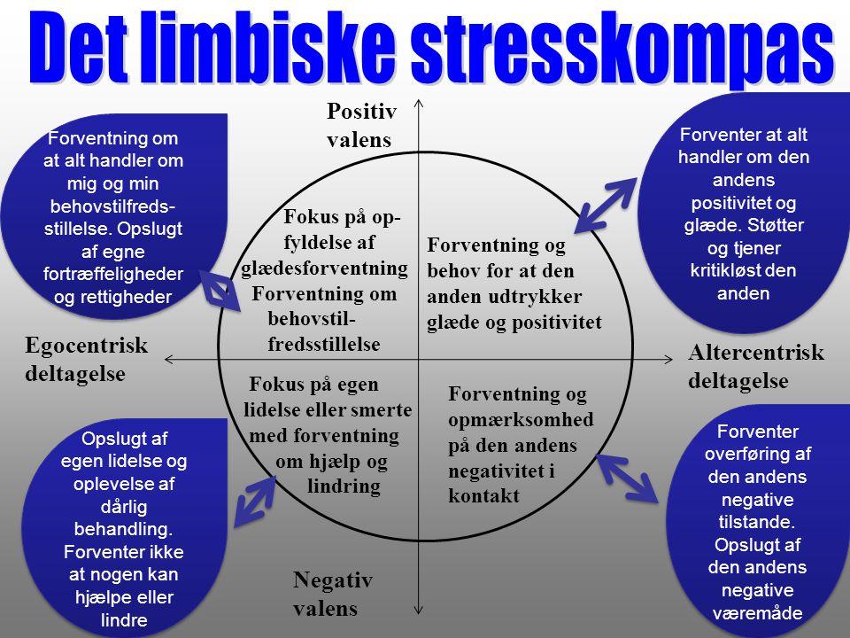 Det limbiske stresskompas