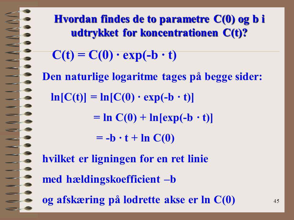 Hvordan findes de to parametre C(0) og b i udtrykket for koncentrationen C(t)