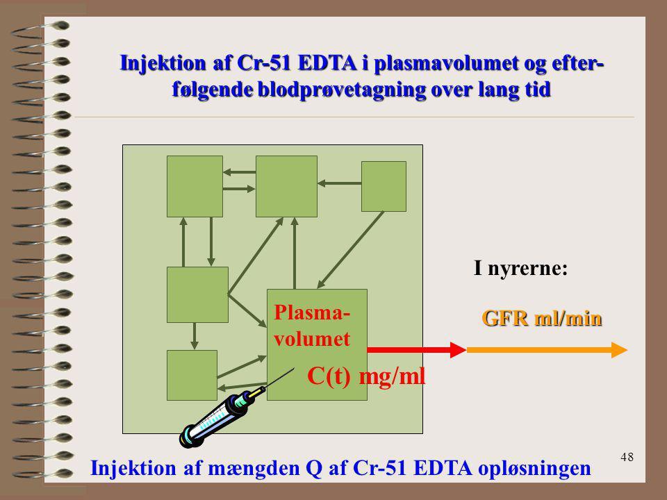 Injektion af Cr-51 EDTA i plasmavolumet og efter-følgende blodprøvetagning over lang tid