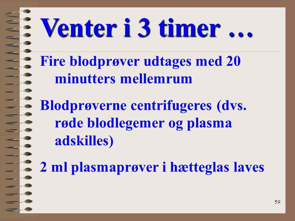 Venter i 3 timer … Fire blodprøver udtages med 20 minutters mellemrum