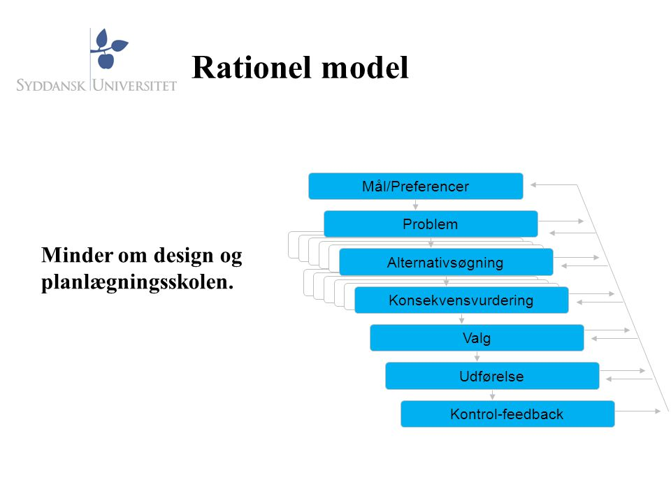 Rationel model Minder om design og planlægningsskolen. Mål/Preferencer