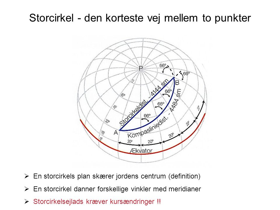 Storcirkel - den korteste vej mellem to punkter