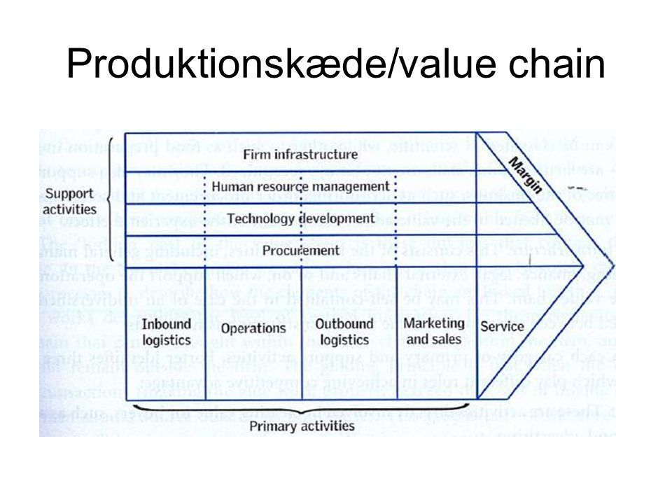 Produktionskæde/value chain