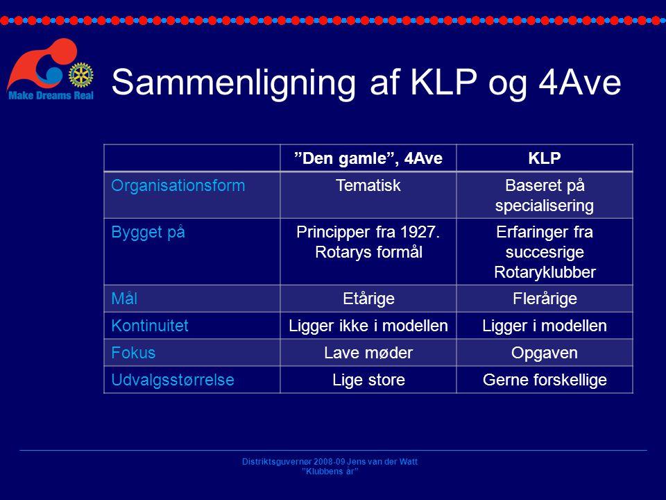 Sammenligning af KLP og 4Ave
