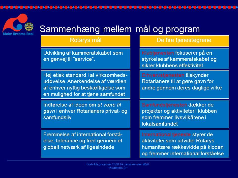Sammenhæng mellem mål og program