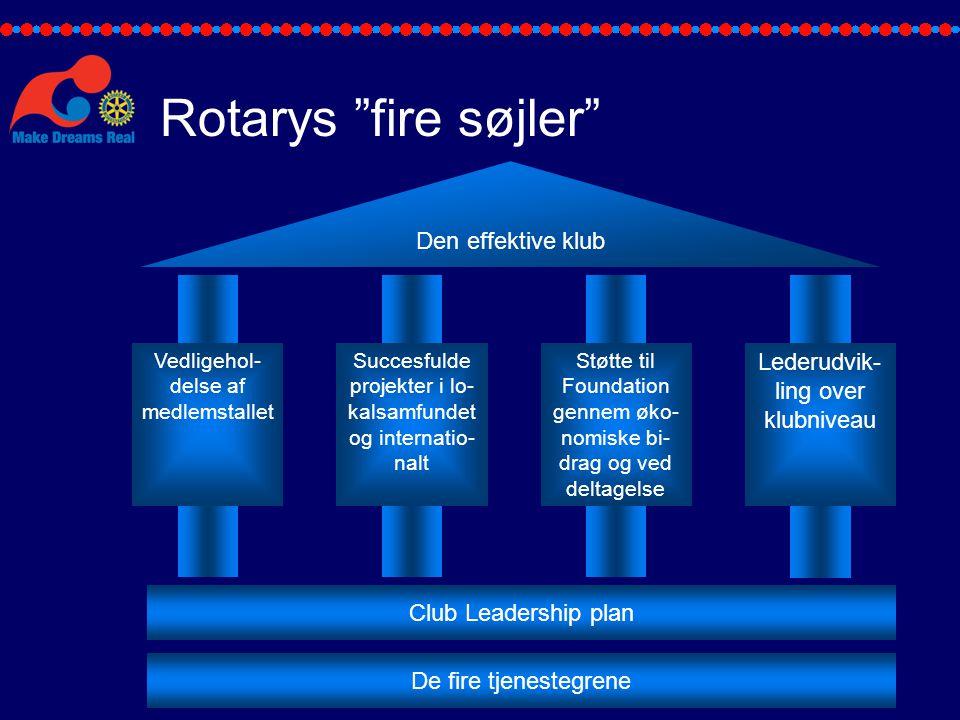 Rotarys fire søjler Den effektive klub
