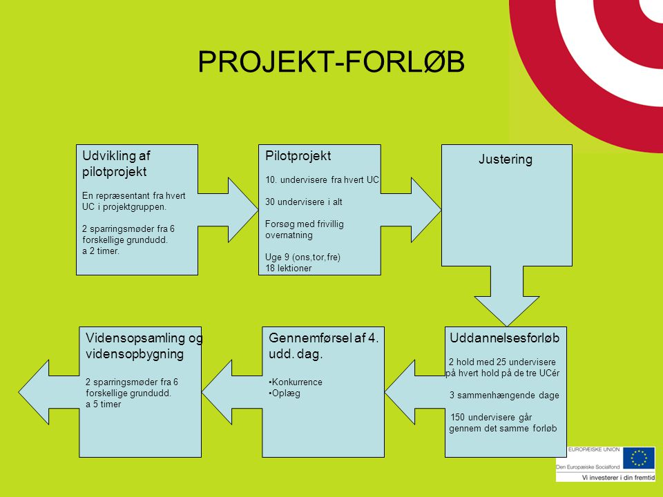 PROJEKT-FORLØB Udvikling af pilotprojekt Pilotprojekt Justering