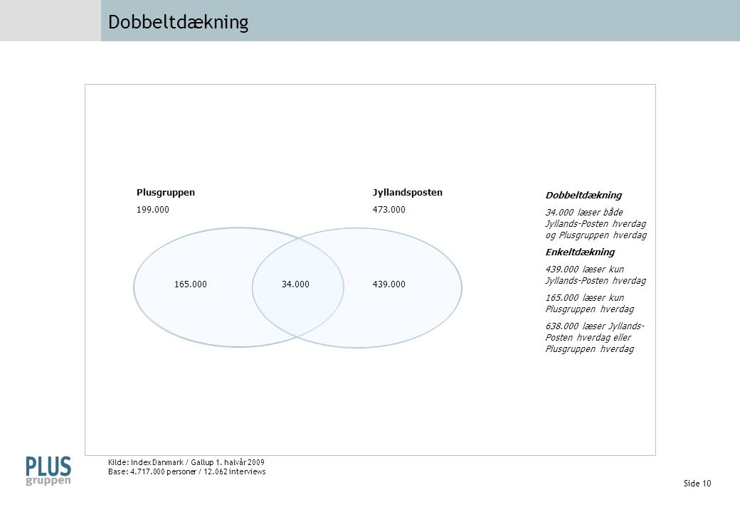 Dobbeltdækning Plusgruppen 199.000 Jyllandsposten 473.000