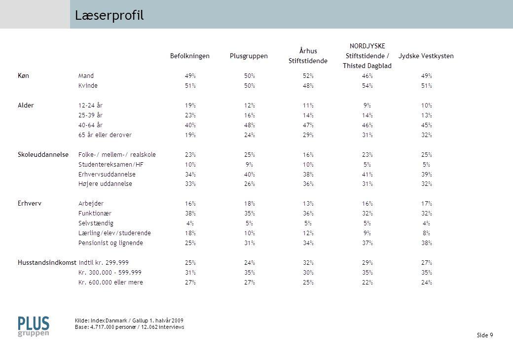 Læserprofil Kilde: Index Danmark / Gallup 1. halvår 2009