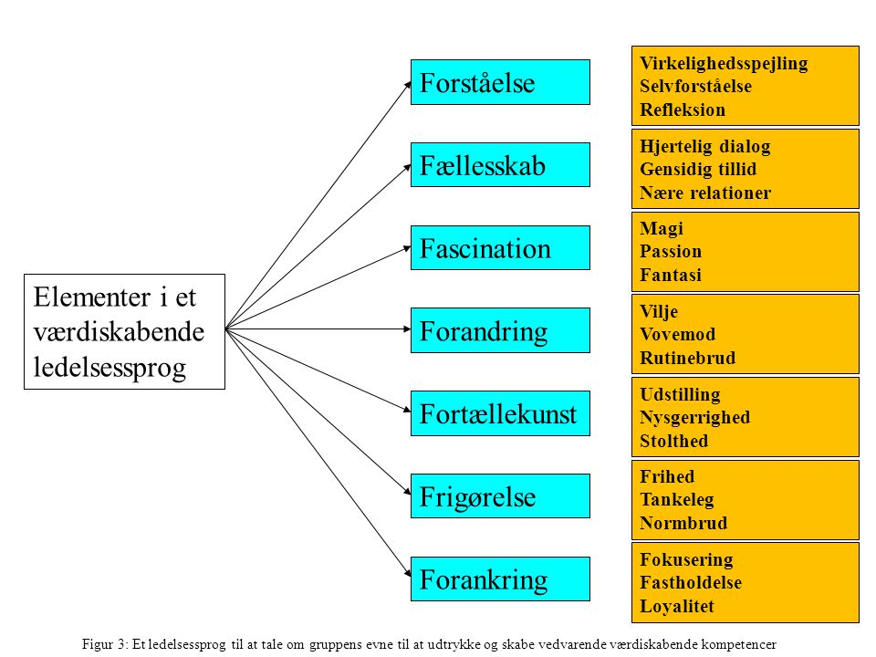 Elementer i et værdiskabende ledelsessprog Forandring