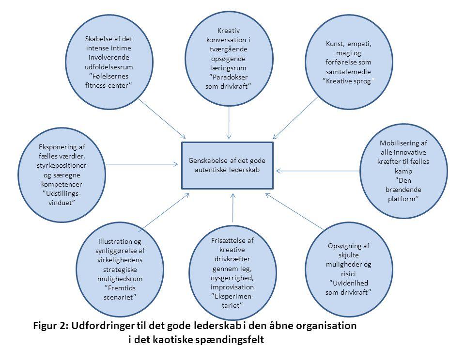 Figur 2: Udfordringer til det gode lederskab i den åbne organisation