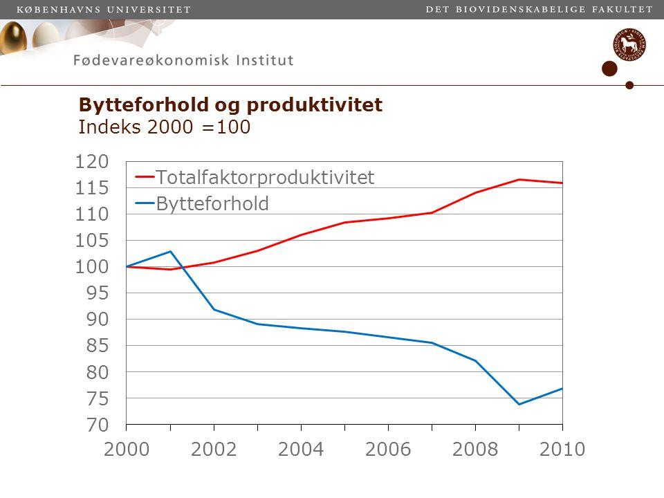 Bytteforhold og produktivitet Indeks 2000 =100