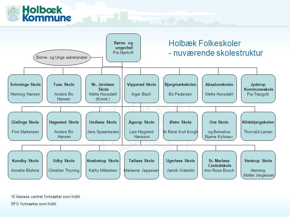 Holbæk Folkeskoler - nuværende skolestruktur
