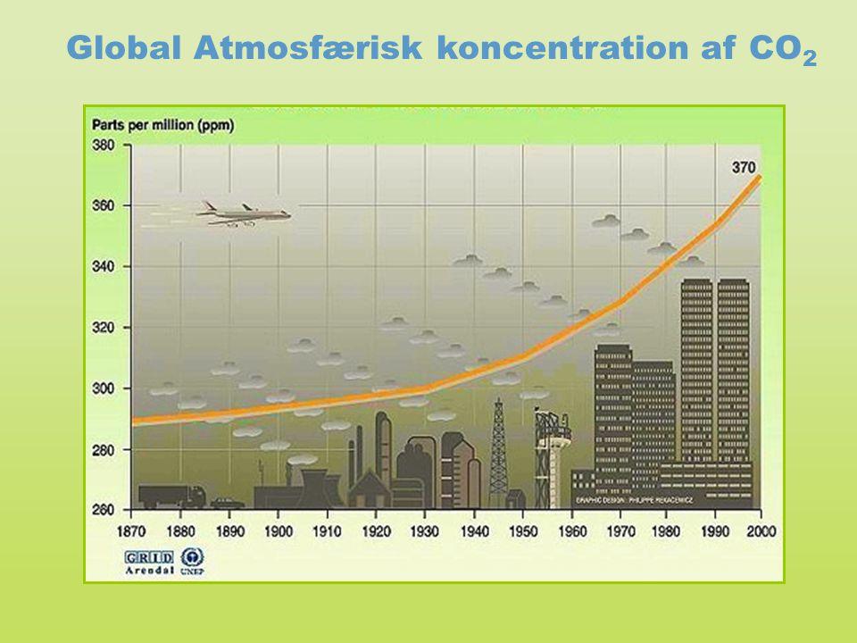 Global Atmosfærisk koncentration af CO2