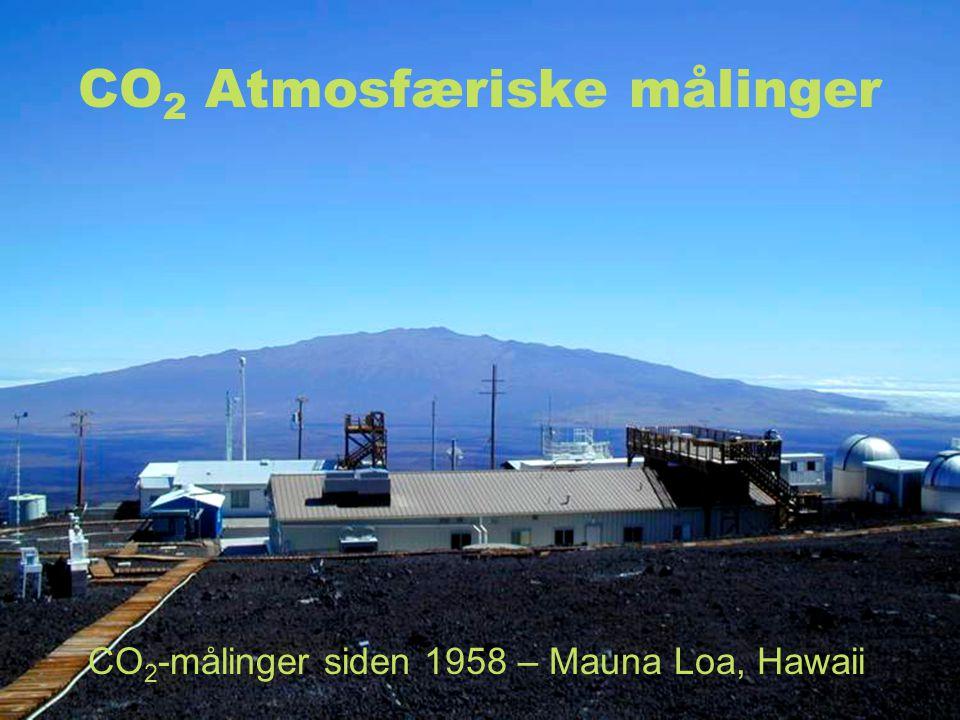 CO2 Atmosfæriske målinger
