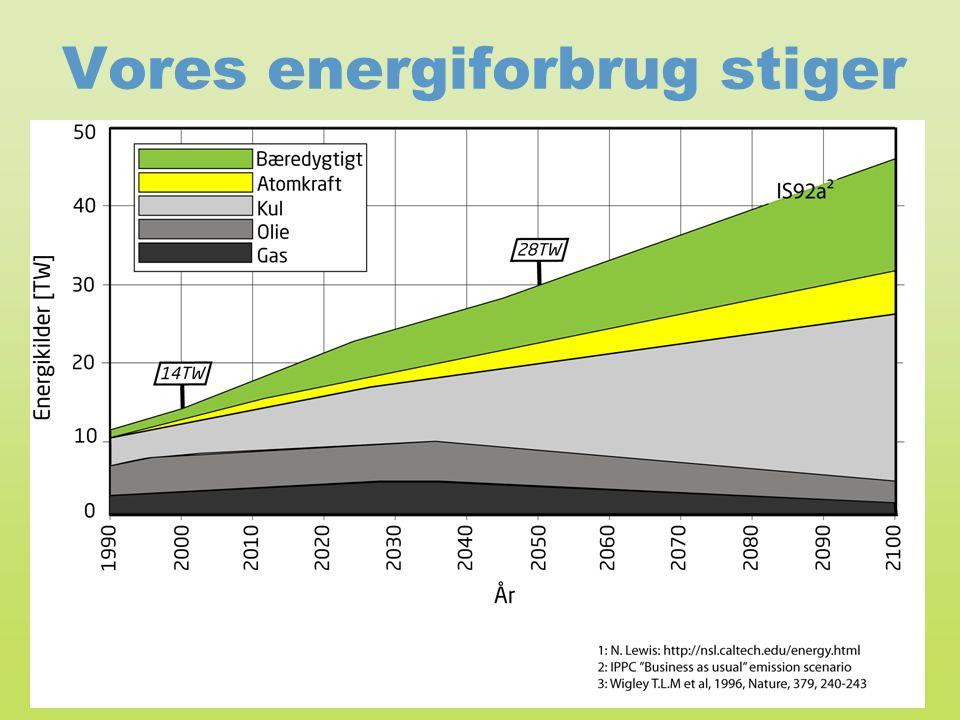Vores energiforbrug stiger