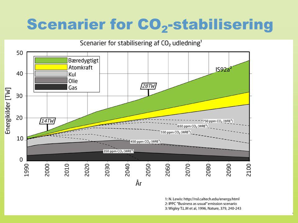 Scenarier for CO2-stabilisering