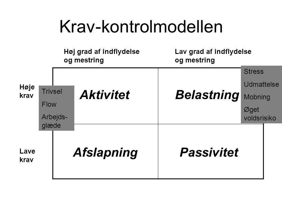 Krav-kontrolmodellen