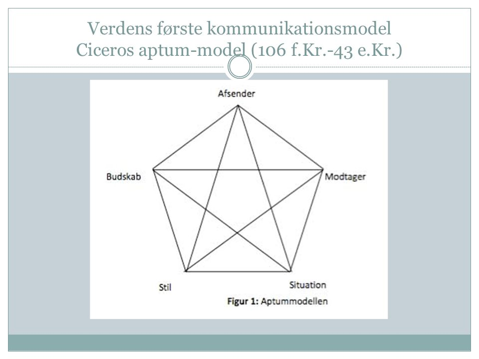 Verdens første kommunikationsmodel Ciceros aptum-model (106 f. Kr