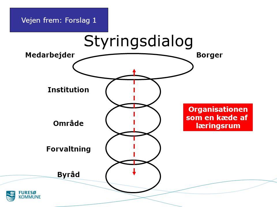 Styringsdialog Vejen frem: Forslag 1 Medarbejder Borger Institution