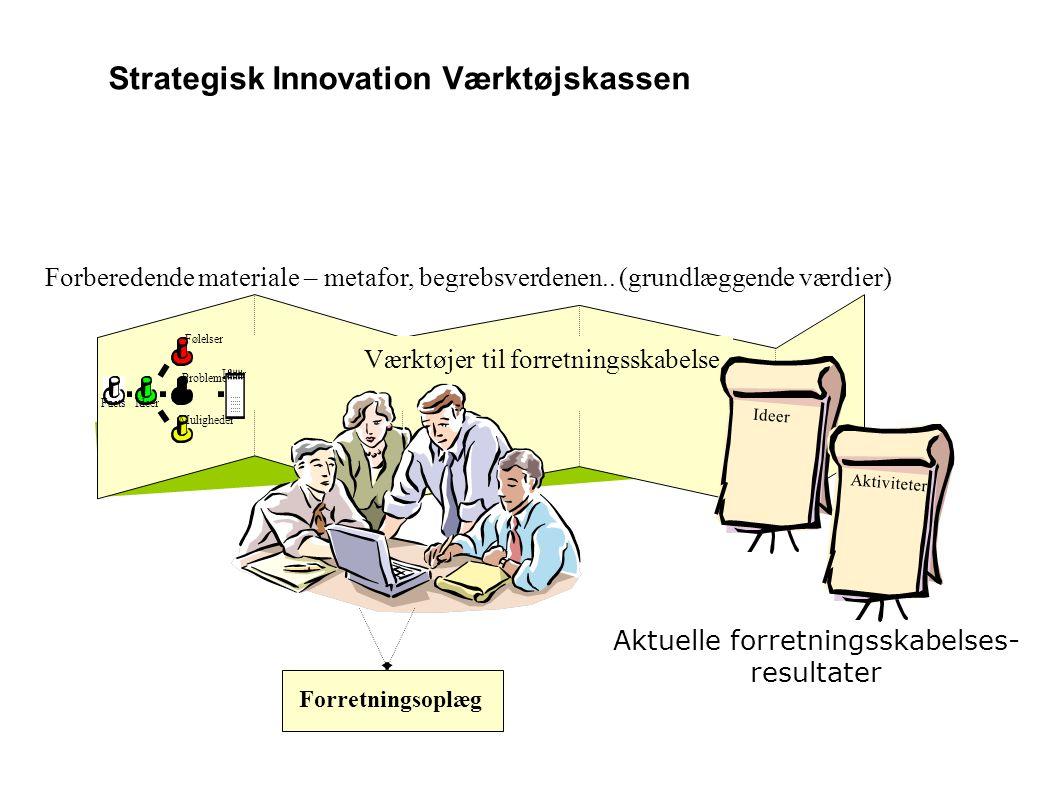 Strategisk Innovation Værktøjskassen