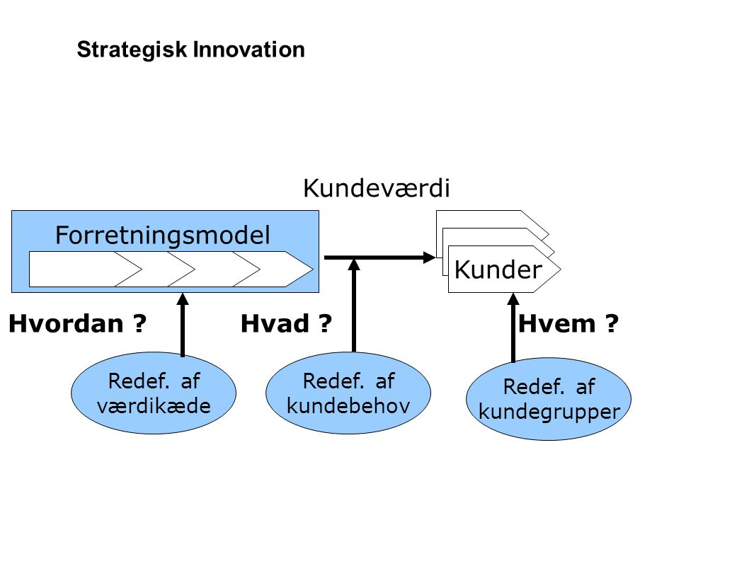 Strategisk Innovation
